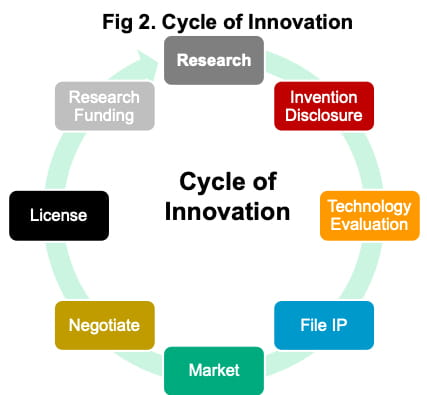 Cycle of Innovation graphic