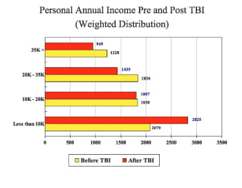 Many people had lower income 1 year after TBI.