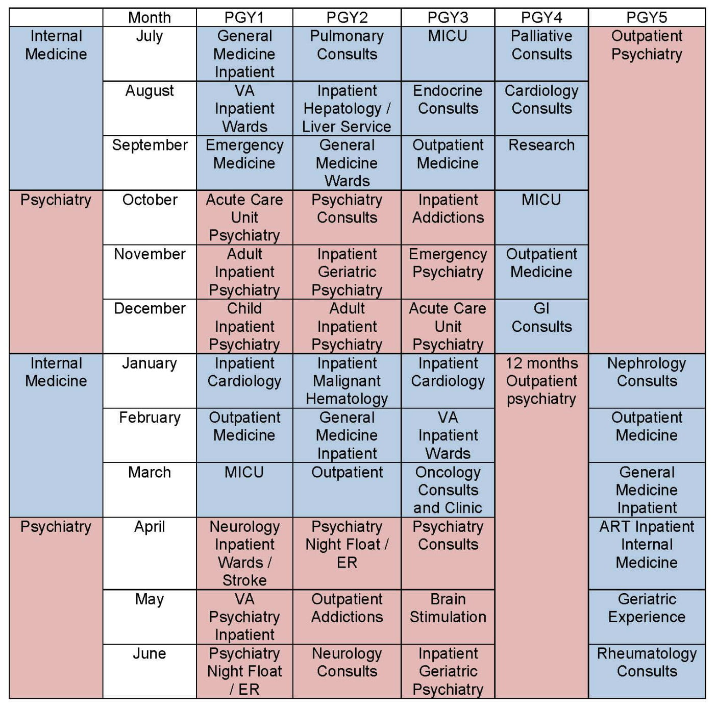 Sample schedule for the Internal Medicine and Psychiatry Residency Training Program