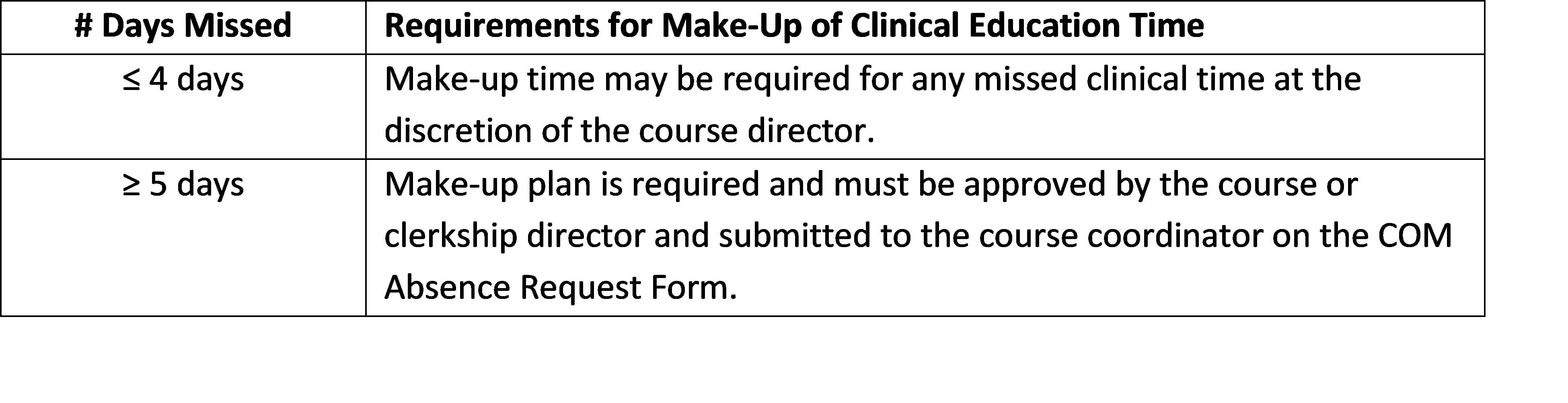 Requirements for Make-Up of Clinical Education Time Table