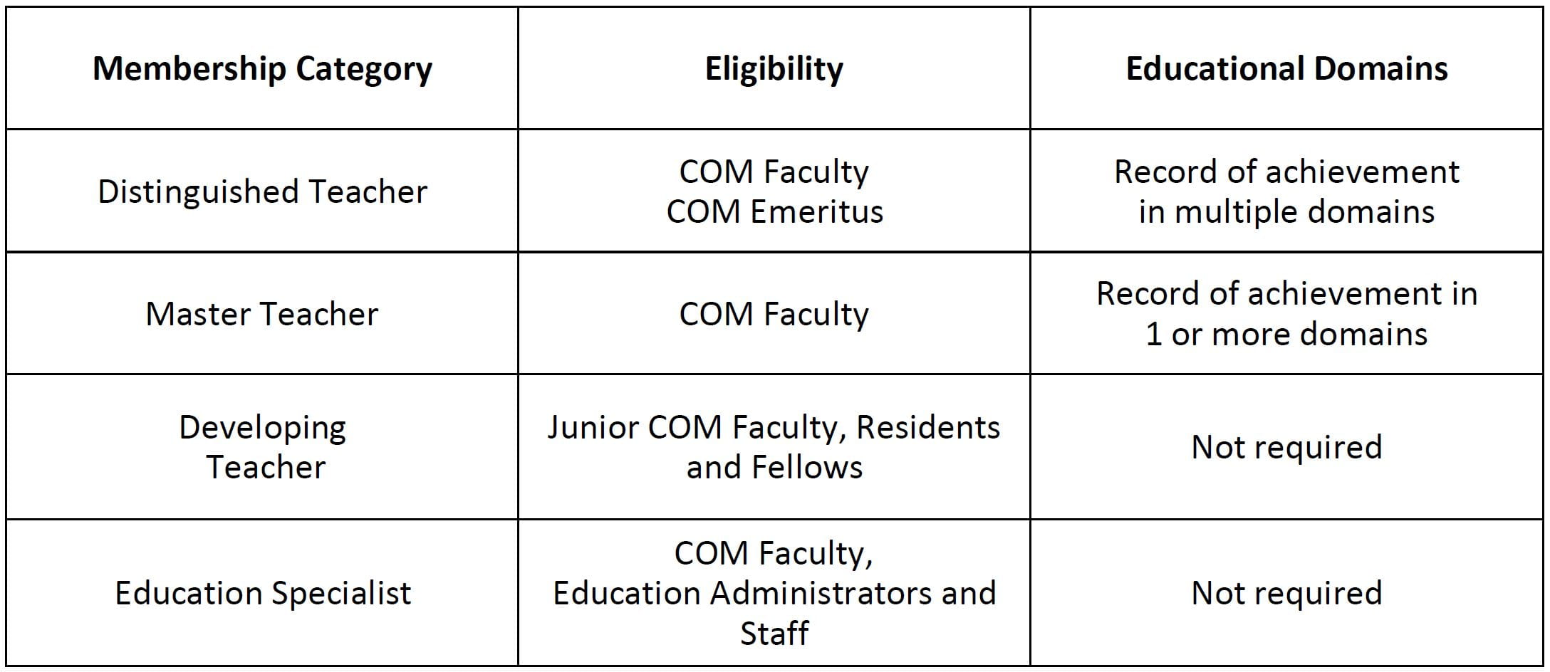 Table describing the Academy of Medical Educators membership ranking