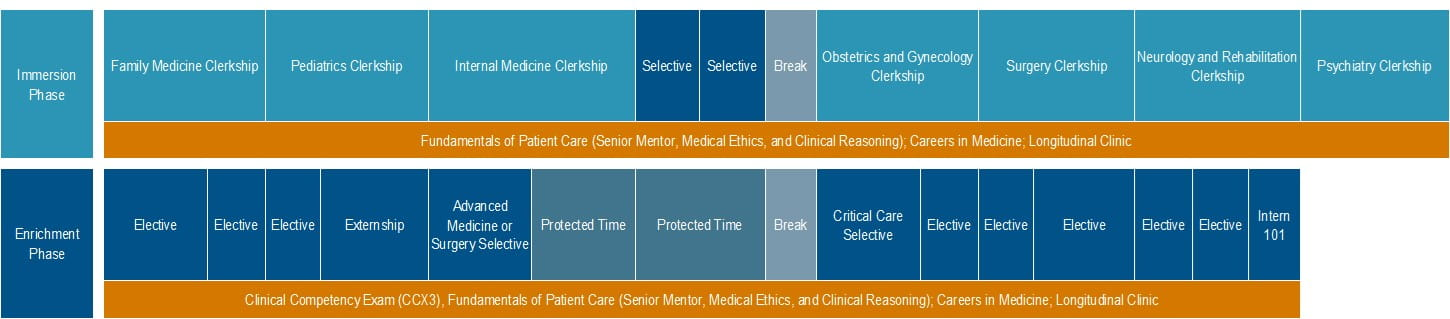COM Primary Care Parallel Track Chart Image